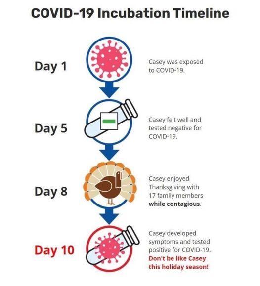 COVID-19 Incubation Timeline